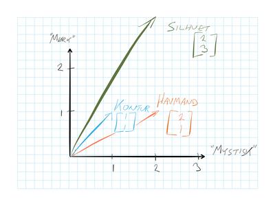Lemmaselektion assisteret af en semantisk model